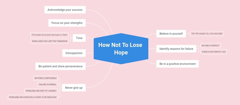How Not to Lose Hope