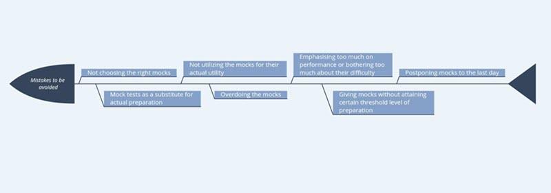 Mock Test Mistakes to Avoid