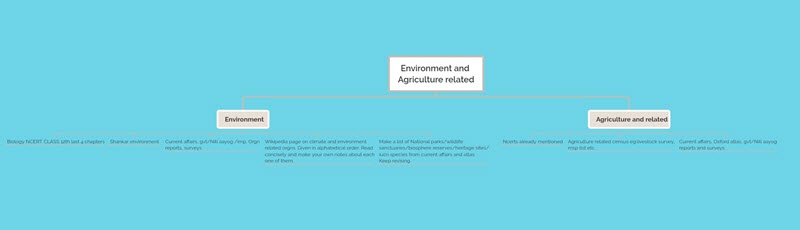 Environment & Agriculture Sources Decoding