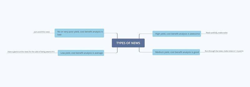 Types of News