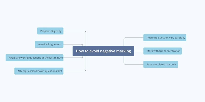 Avoid UPSC CSE Prelims Negative Marking