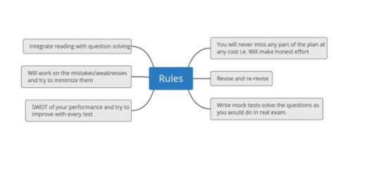 UPSC CSE Prelims 2020 Rules