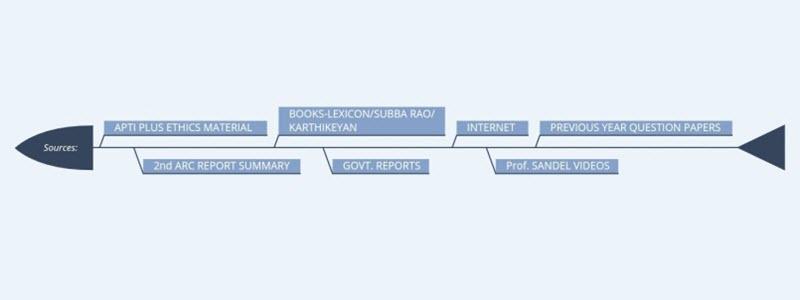 UPSC Mains Ethics Source