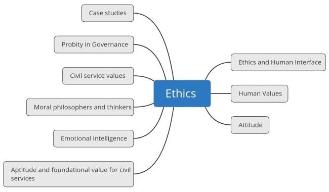 UPSC Mains Ethics Theme