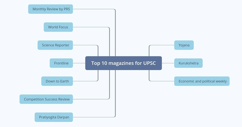 Top 10 Magazines for UPSC Preparation