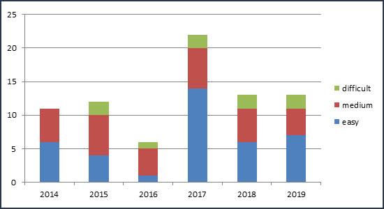 UPSC Prelims Polity Trend Analysis