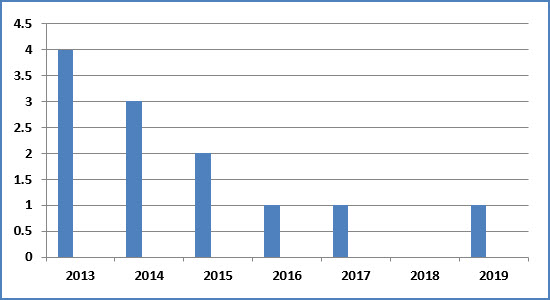 UPSC CSE World History Past Year Paper Trends