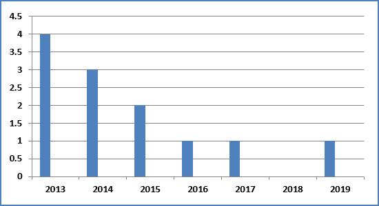 UPSC CSE World History Past Year Trends